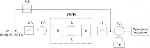 Однолинейная схема включения устройства мягкого частотного пуска синхронного двигателя