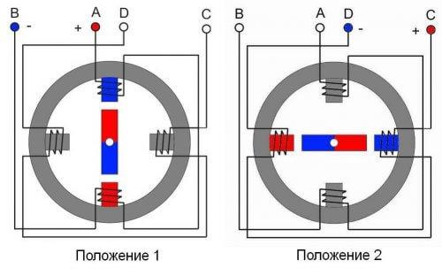 Принцип вращения шагового двигателя от начального положения (угол 0°) до угла в 90°