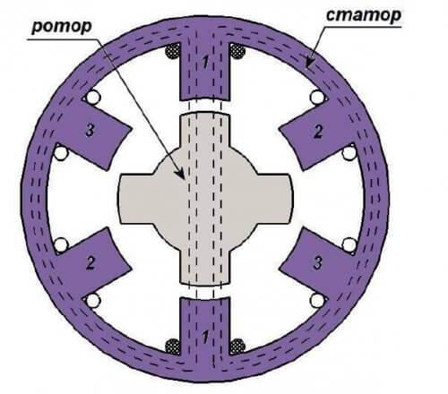 Ротор с переменным магнитным сопротивлением