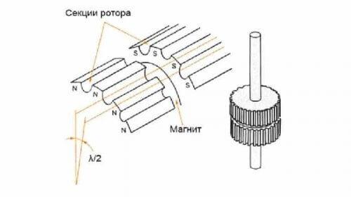 Смещение полюсов гибридного ротора ШД
