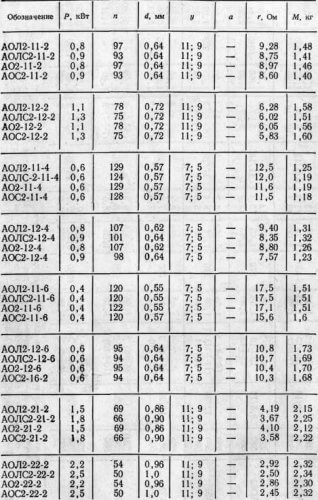 Таблицы с сопротивлением обмоток некоторых электродвигателей серии А2 АО2