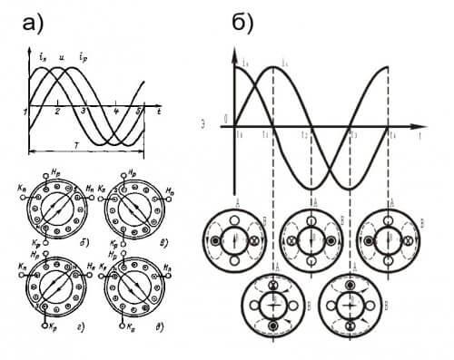 Диаграммы токов в обмотках трёхфазного двигателя (а) и конденсаторного (б)