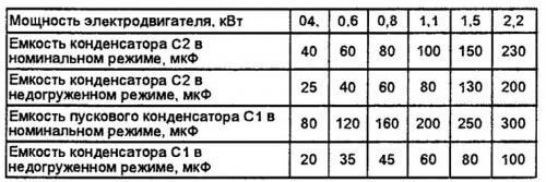 Таблица выбор ёмкости конденсатора