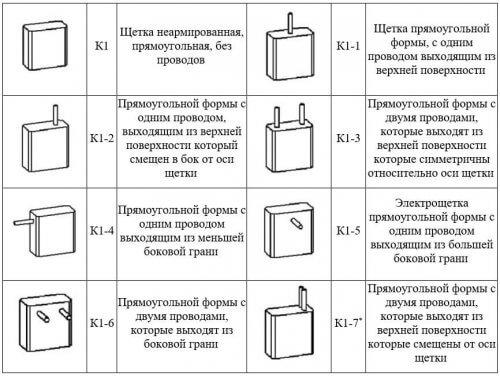 Таблица видов щеток по расположению выводов