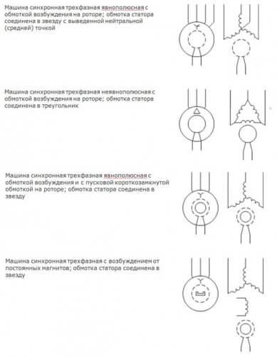 Обозначение синхронных машин на схемах