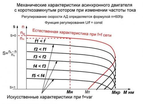 Механические характеристики электромотора при регулировании частоты