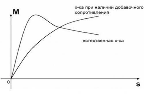 Механическая характеристика при изменении активного сопротивления ротора