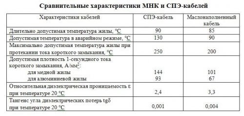 Сравнительные характеристики маслонаполненных кабелей и с изоляцией из сшитого полиэтилена