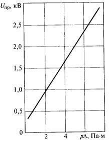 Зависимость электрической прочности газа от плотности (давления) и толщины газового слоя