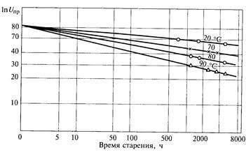 Зависимость напряженности пробоя при различной температуре
