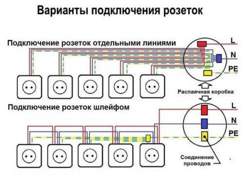 Допустимые варианты подключения розеток и заземляющего проводника