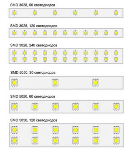 Виды светодиодных лент по количеству светодиодов