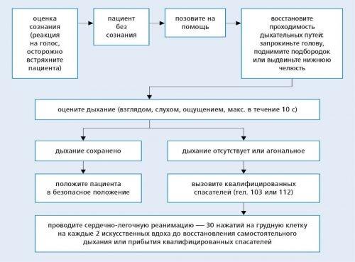 Алгоритм базовых реанимационных мероприятий