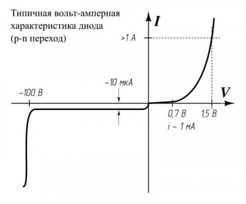 Вольт-амперная характеристика (ВАХ) для диода