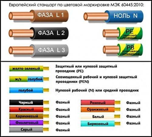 Расшифровка цветовой маркировки кабелей и проводов