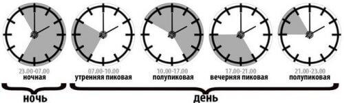 Временные зоны