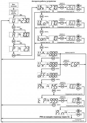 Алгоритм настройки УЗМ-50ЦМ