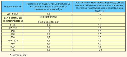 Таблица безопасных расстояний до ВЛ