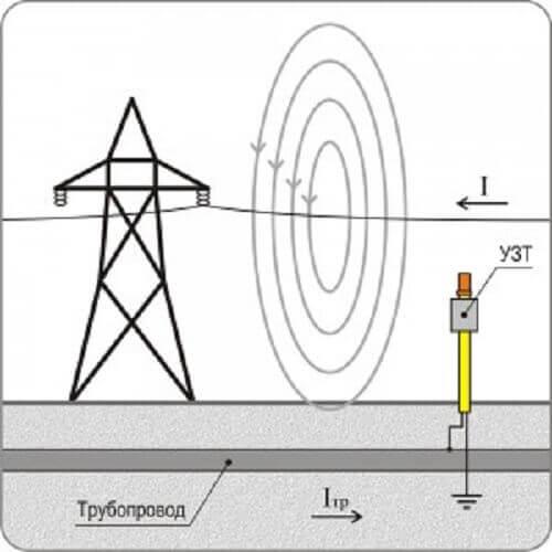 Устройство защиты трубопровода