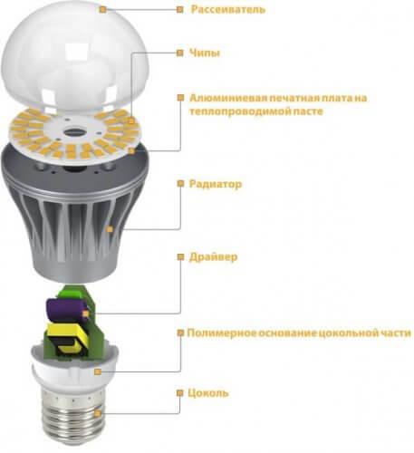 Устройство светодиодного источника света