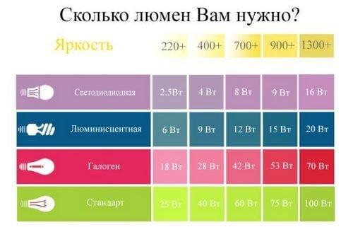 Таблица яркости различных источников света