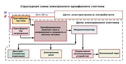 Структурная схема электронного однофазного прибора