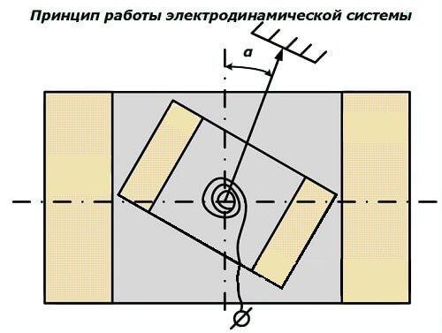 Принцип работы электродинамической системы