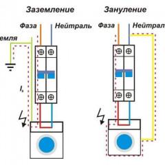 Как соединять ноль и заземление в электрощите и в каких случаях это нужно