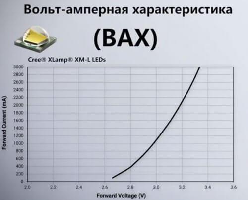 ВАХ LED-источника