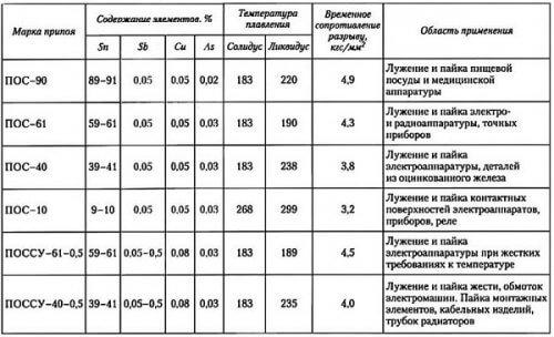 Таблица видов ПОС