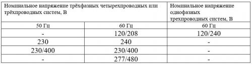Фрагмент таблицы 1 ГОСТ 29322-2014