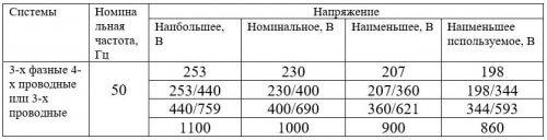 Фрагмент таблицы А.1 ГОСТ 29322-2014