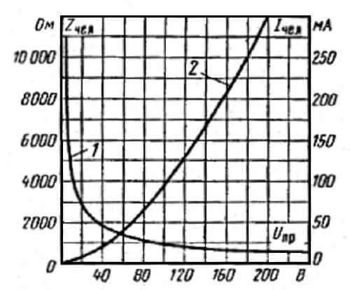 Кривые зависимости: сопротивления тела человека от напряжения (1); тока, протекающего через него, от напряжения (2)