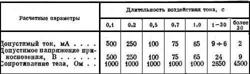 Расчетные допустимые параметры электрического тока