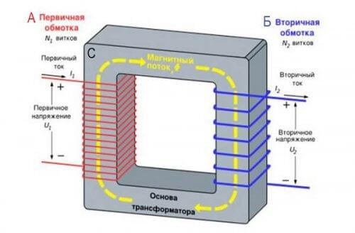 Принципиальное устройство трансформатора