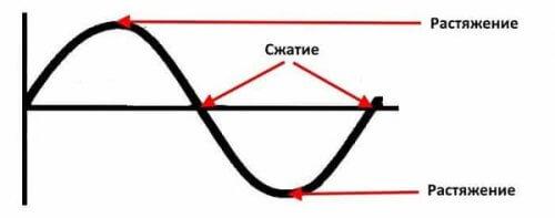 Изменение линейных размеров сердечника за один цикл работы