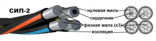 Структура провода СИП