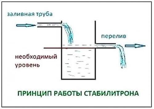 принцип действия диода Зенера