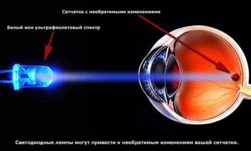 Влияние на органы зрения