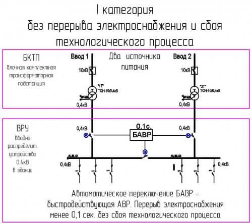 Схема электроснабжения 1 категории