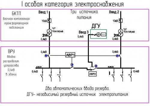 Схема 1 особой категории с генераторной установкой