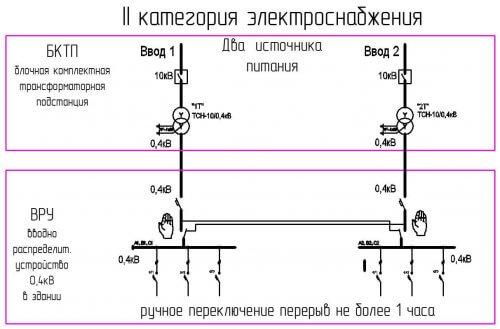 Схема 2 категории надежности