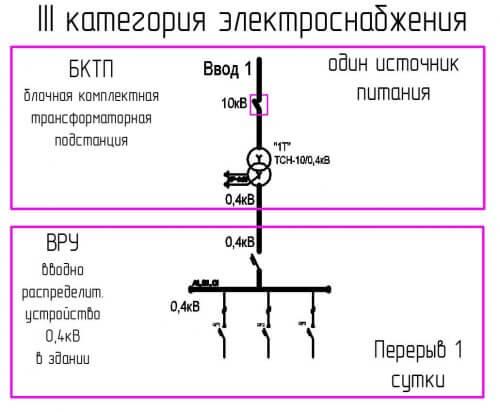Схема питания потребителей 3 категории электроснабжения