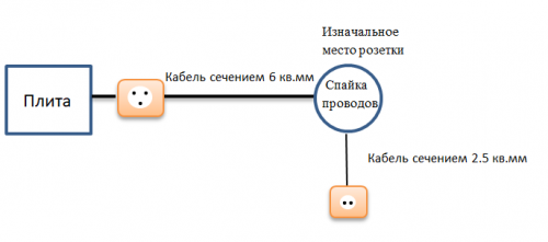 Схема ответвления
