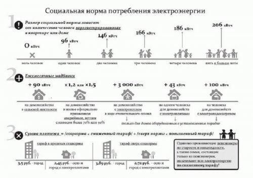 Размер соцнормы
