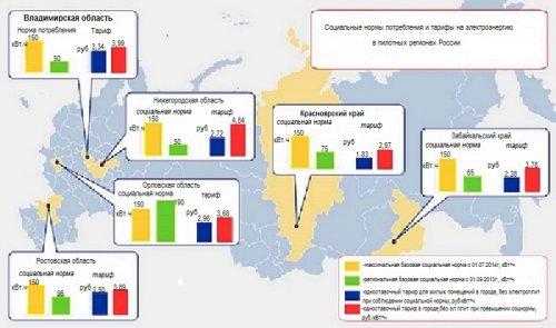 Соцнормы и тарифы в различных регионах