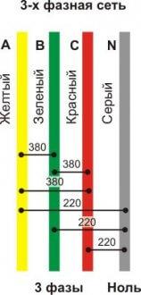 Линейное – 380, а фазное – 220!