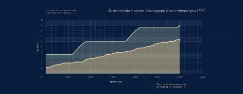 График сравнения затрат электроэнергии при поддержании температуры 25оС