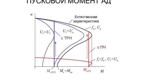 Что такое пусковой момент асинхронного двигателя, как его рассчитать и увеличить